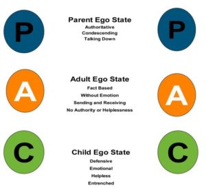 Transactional Analysis in Couple Relationships